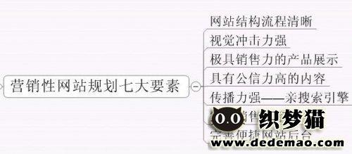 【站长学堂】营销型网站建设策划的八大步骤