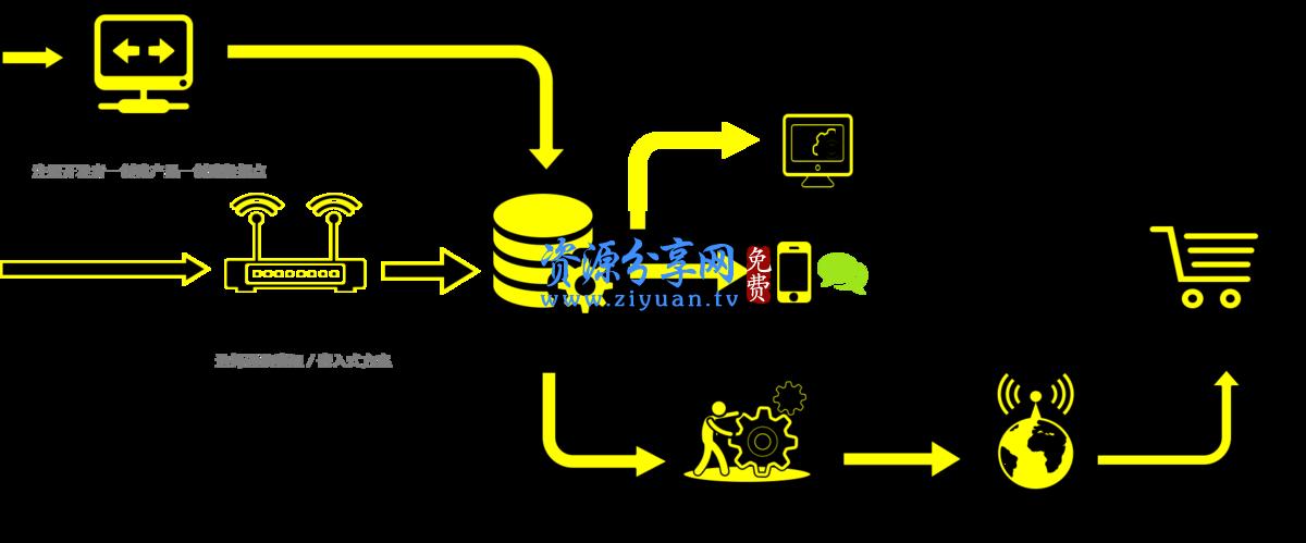 物联网智能家居一体化智能App源码